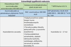 Esimerkkejä Finncaren tyypillisistä maksuista
